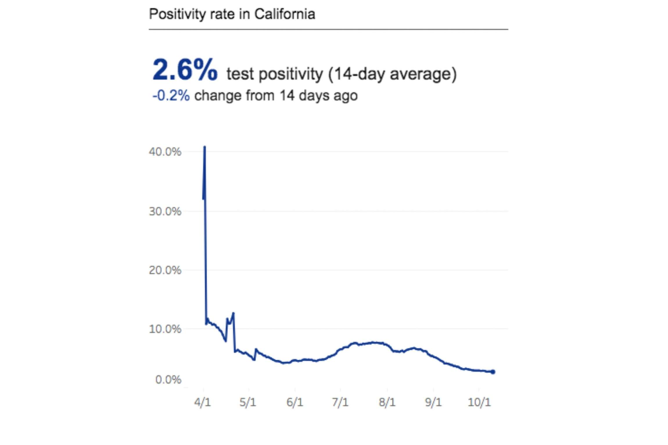 Calif.'s positivity holds at all-time low as virus surges in some counties